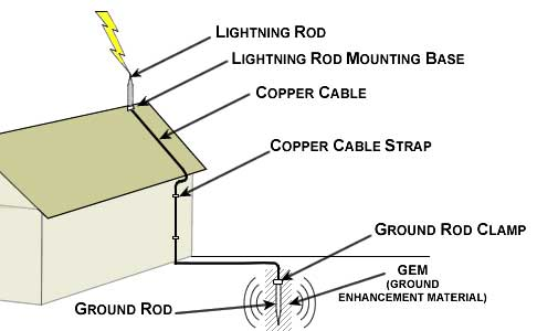 lightning_rods_diagram